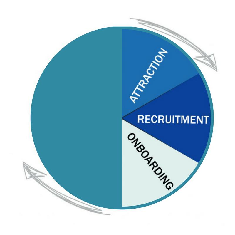 rezoomo & the employee lifecycle